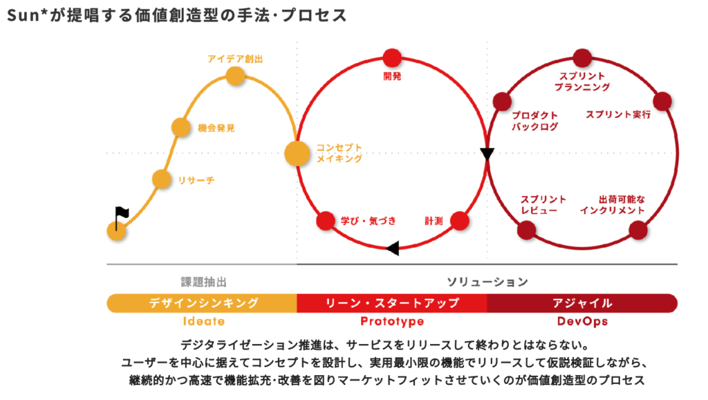 Sun-Process
